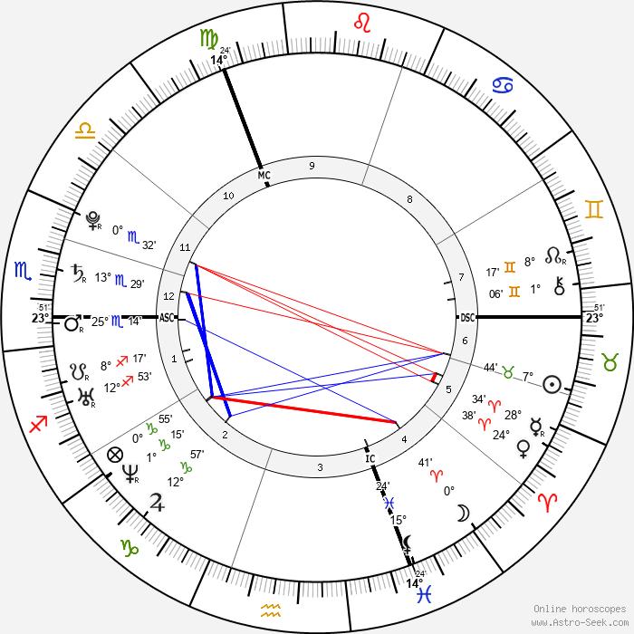 Fabien Gilot - Birth horoscope chart