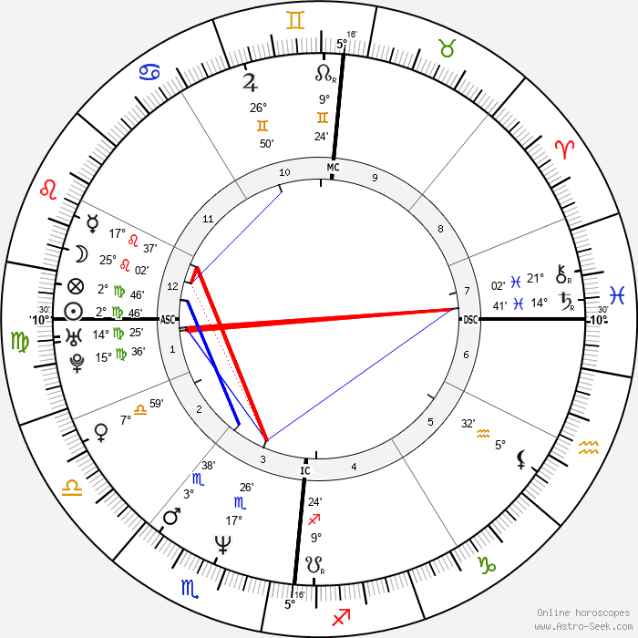 Fabienne Moreau - Birth horoscope chart