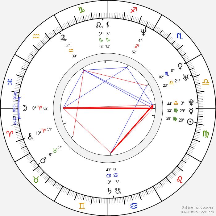 Fabio Cannavaro - Birth horoscope chart