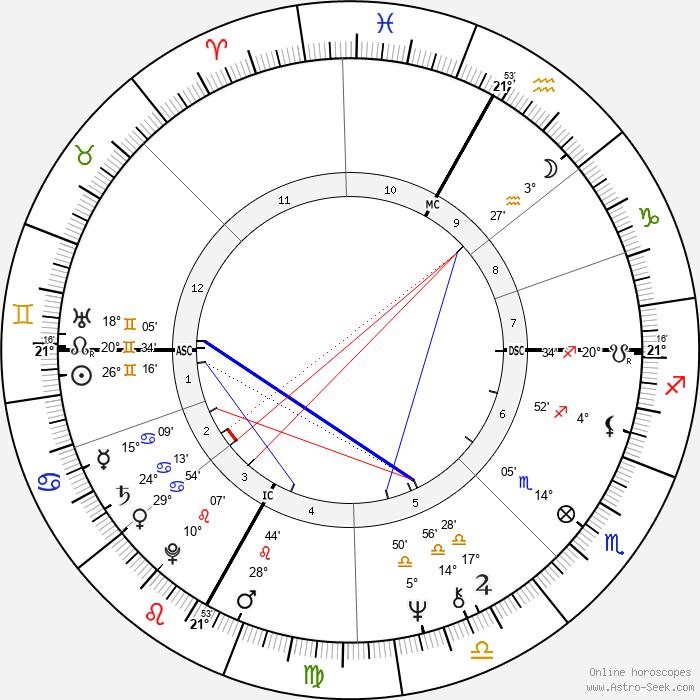 Fabio Capello - Birth horoscope chart