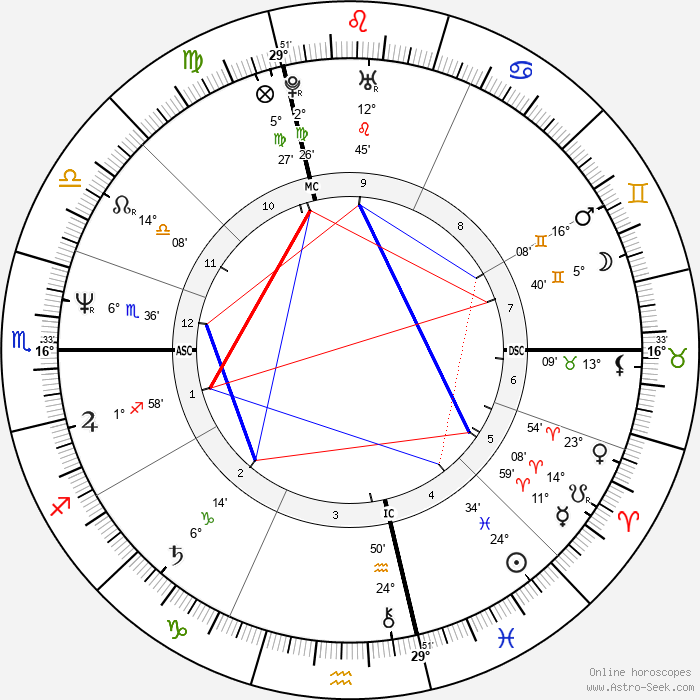 Fabio Lanzoni - Birth horoscope chart