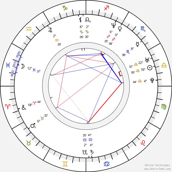 Fabio Lione - Birth horoscope chart