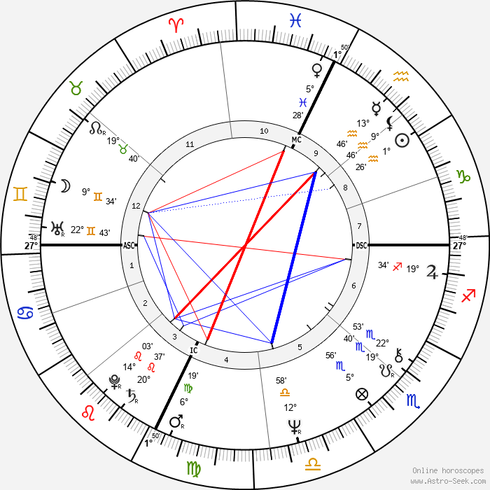 Fabio Mussi - Birth horoscope chart