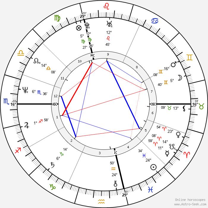 Fabio - Birth horoscope chart