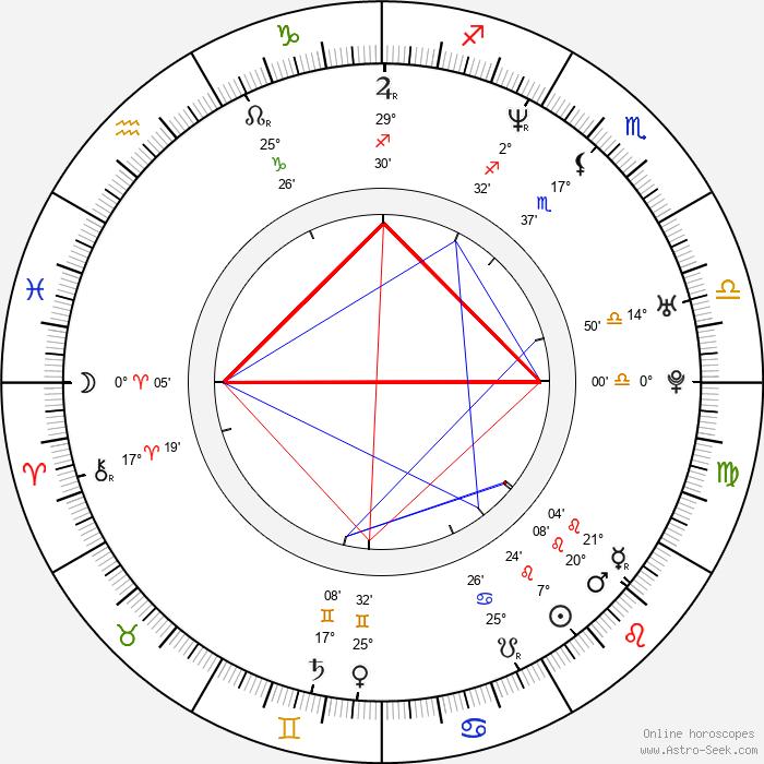 Fabiola Campomanes - Birth horoscope chart