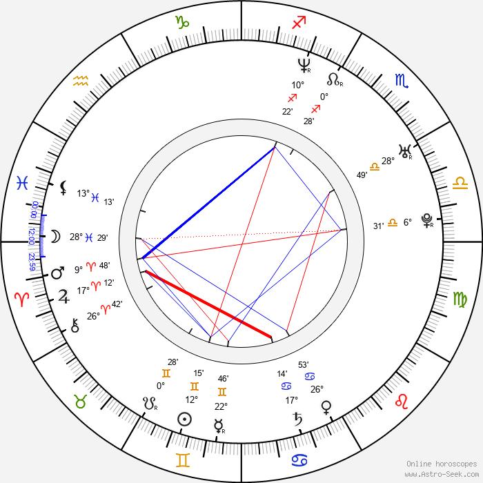 Fabrice Canepa - Birth horoscope chart