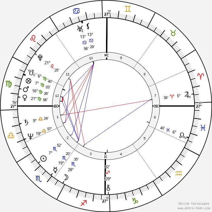 Fabrice Luchini - Birth horoscope chart