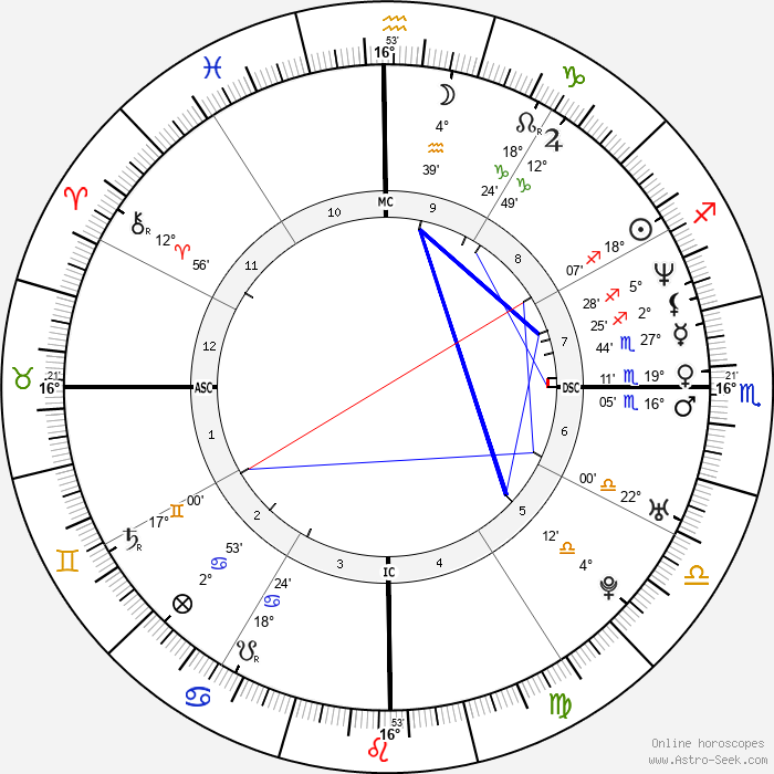 Fabrice Santoro - Birth horoscope chart