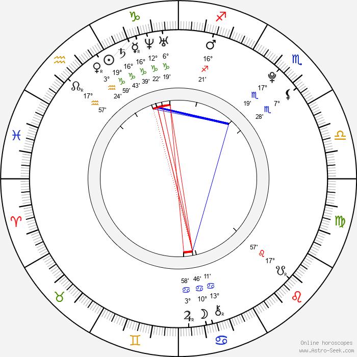 Facundo Gambandé - Birth horoscope chart