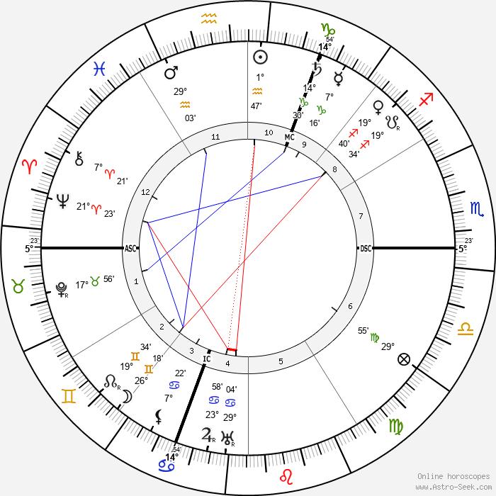 Fagus - Birth horoscope chart