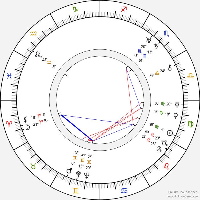 Faina Ranevskaya - Birth horoscope chart