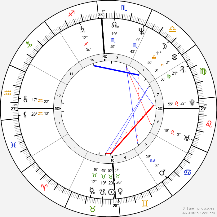 Fanny Cottençon - Birth horoscope chart