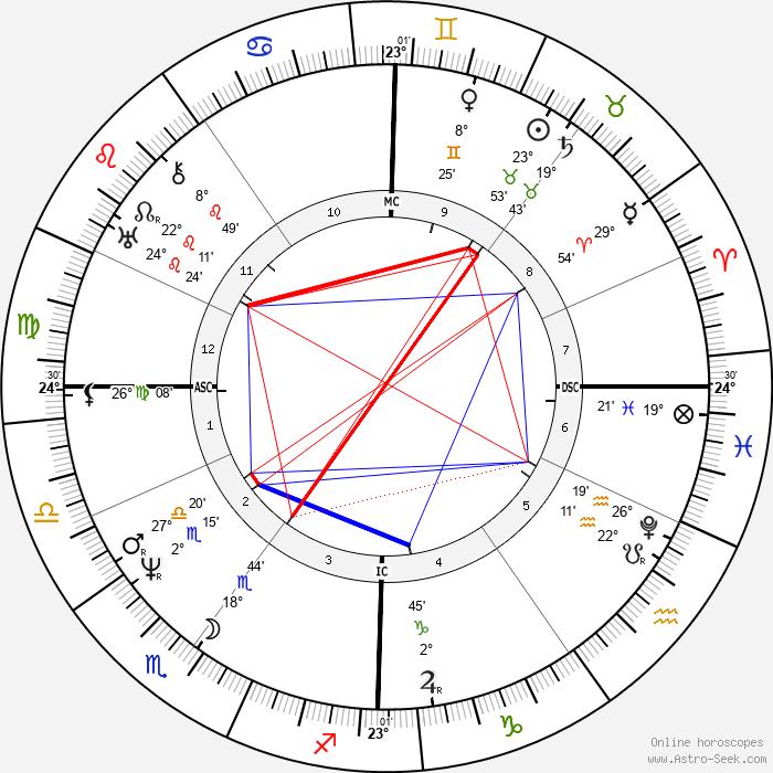Fanny Imlay - Birth horoscope chart