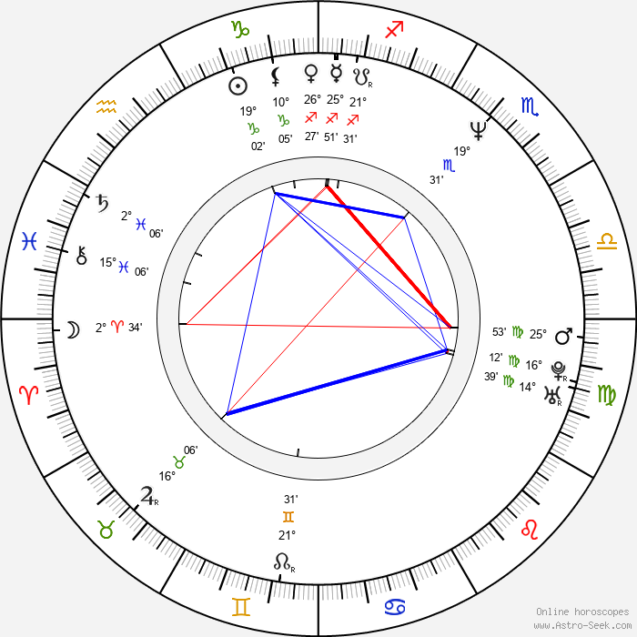 Farah Khan - Birth horoscope chart