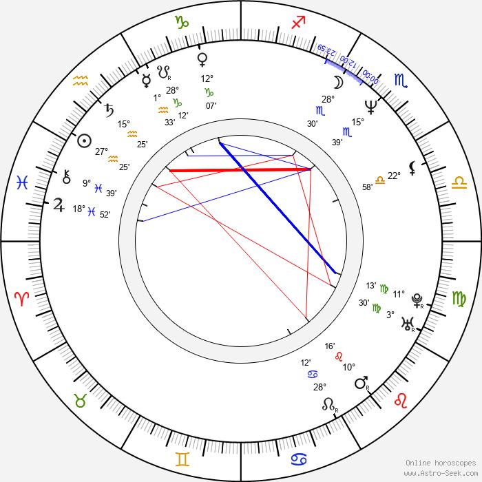 Faran Tahir - Birth horoscope chart