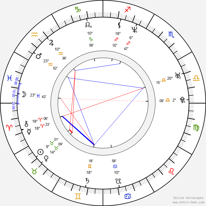 Fares Fares - Birth horoscope chart