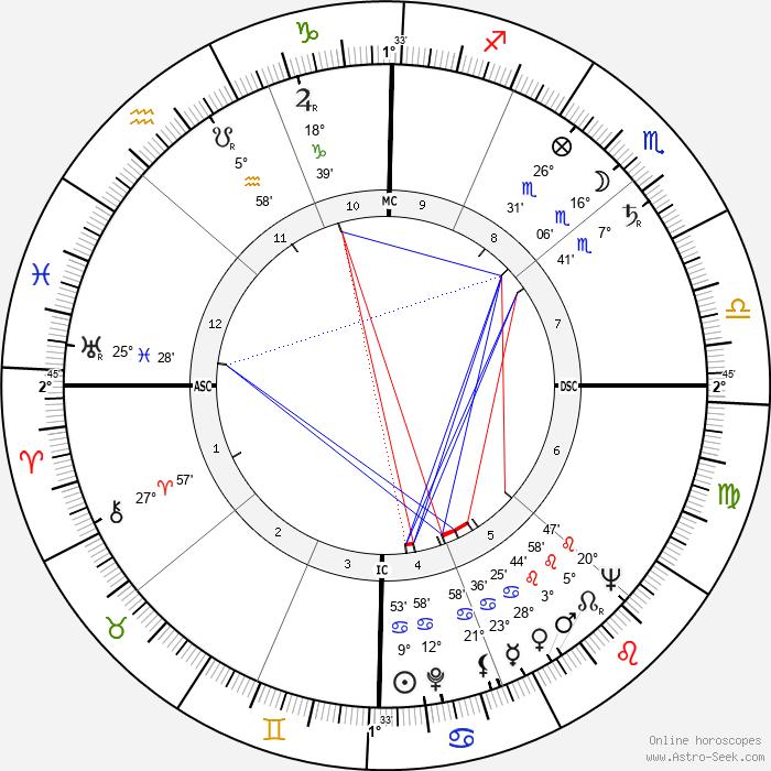 Farley Granger - Birth horoscope chart