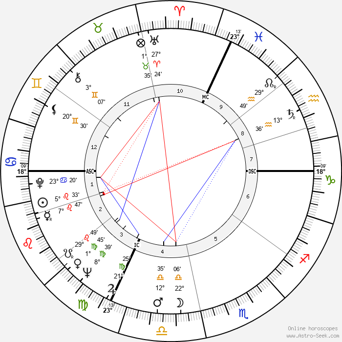 Father Celestin - Birth horoscope chart