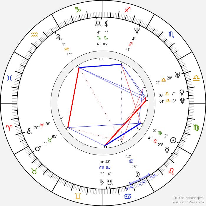 Fatih Akin - Birth horoscope chart
