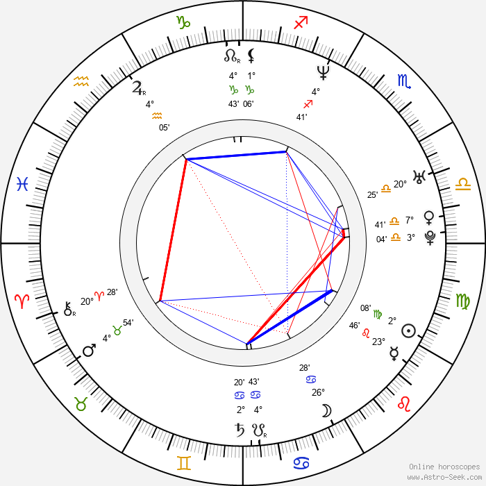 Fatih Akin - Birth horoscope chart