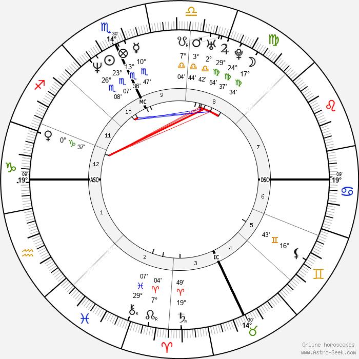 Fausto Brizzi - Birth horoscope chart
