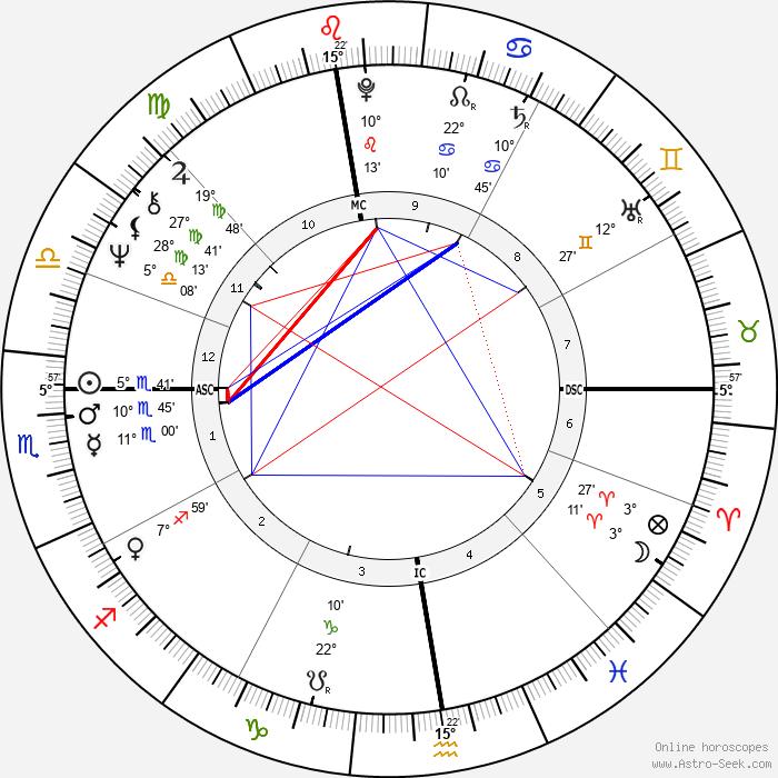 Fausto Leali - Birth horoscope chart