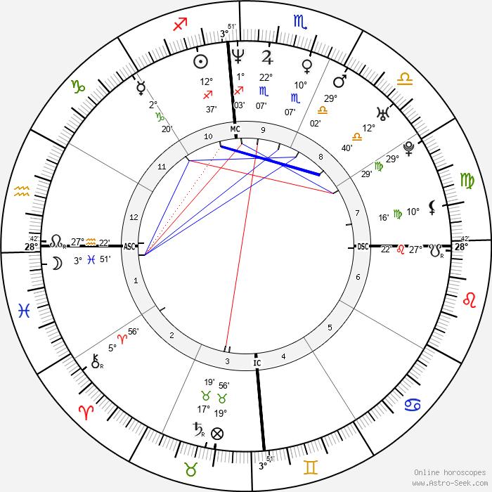 Fauziah Latiff - Birth horoscope chart
