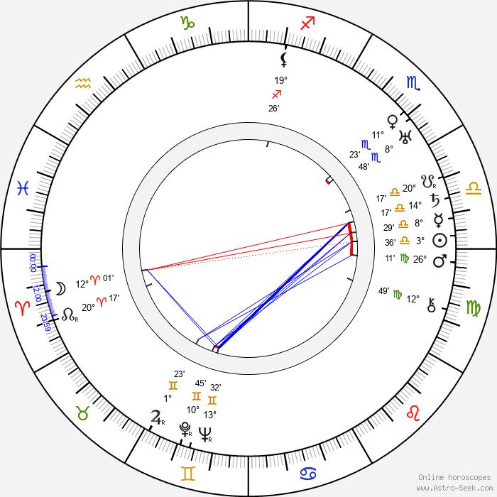 Fay Holden - Birth horoscope chart