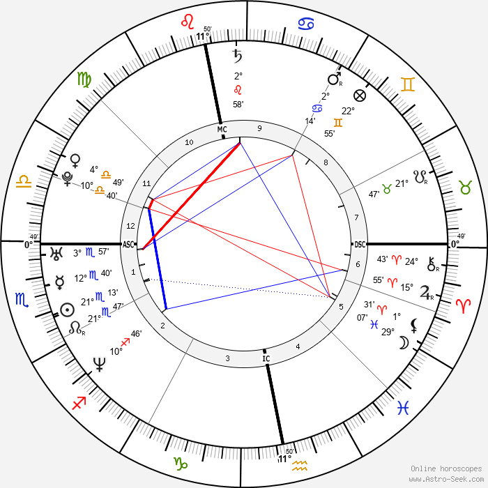 Faye Tozer - Birth horoscope chart