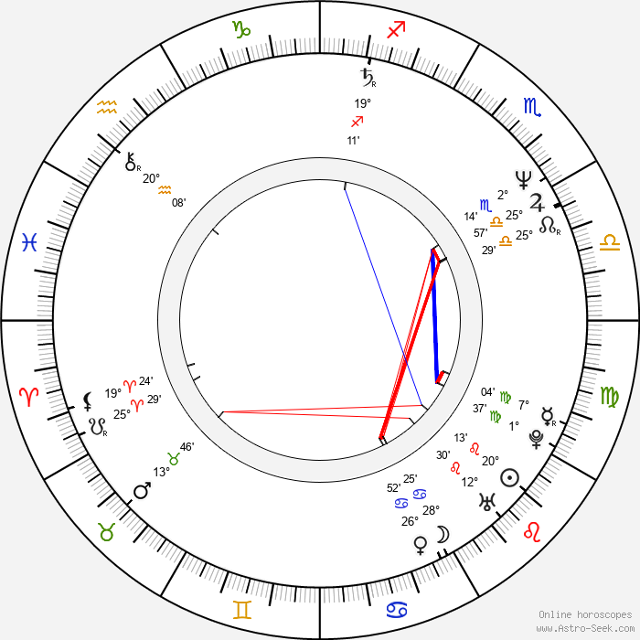 Feargal Sharkey - Birth horoscope chart
