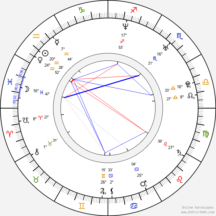Fede Alvarez - Birth horoscope chart