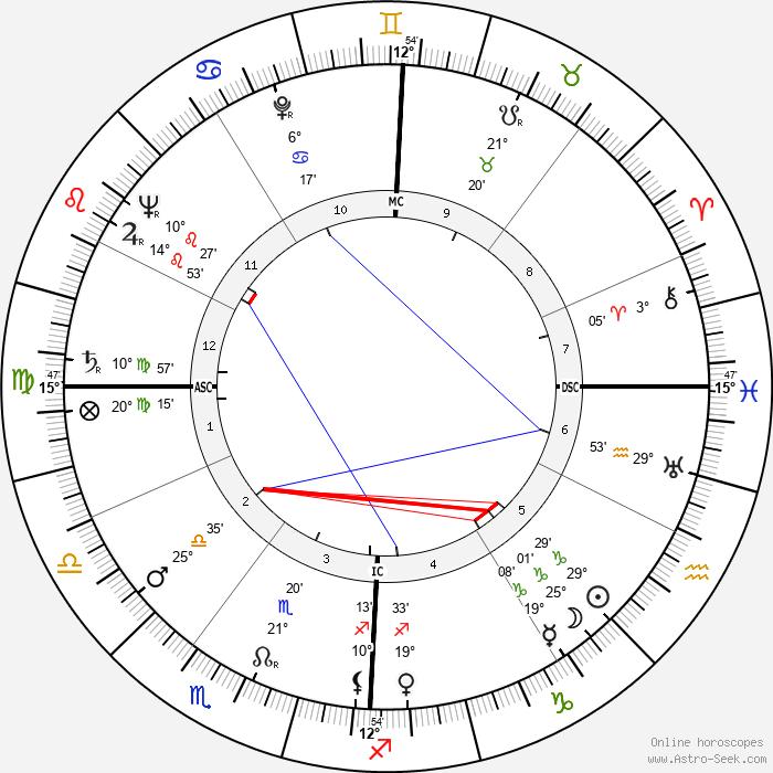 Federico Fellini - Birth horoscope chart