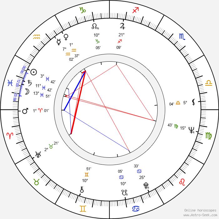 Federico Luppi - Birth horoscope chart