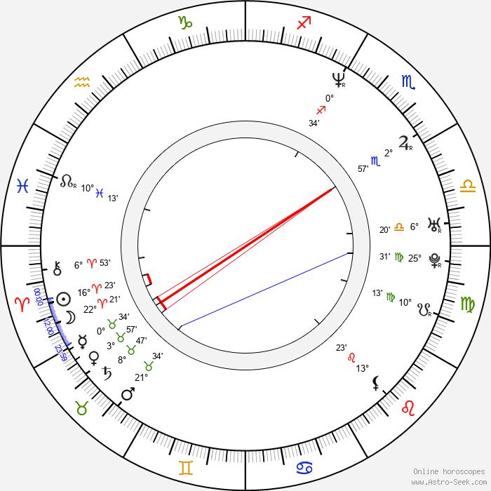 Federico Olivera - Birth horoscope chart