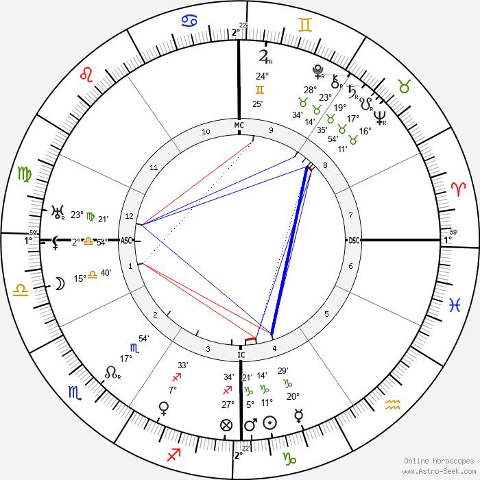 Federico Tozzi - Birth horoscope chart