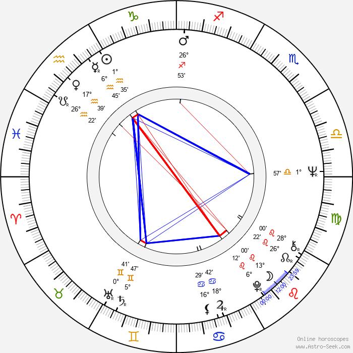 Fei Lung - Birth horoscope chart