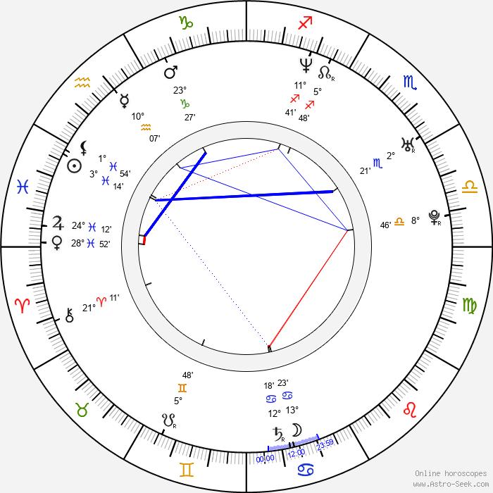 Fele Martínez - Birth horoscope chart