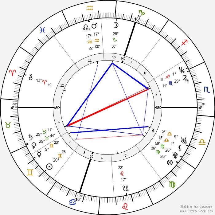 Felicia Ballanger - Birth horoscope chart