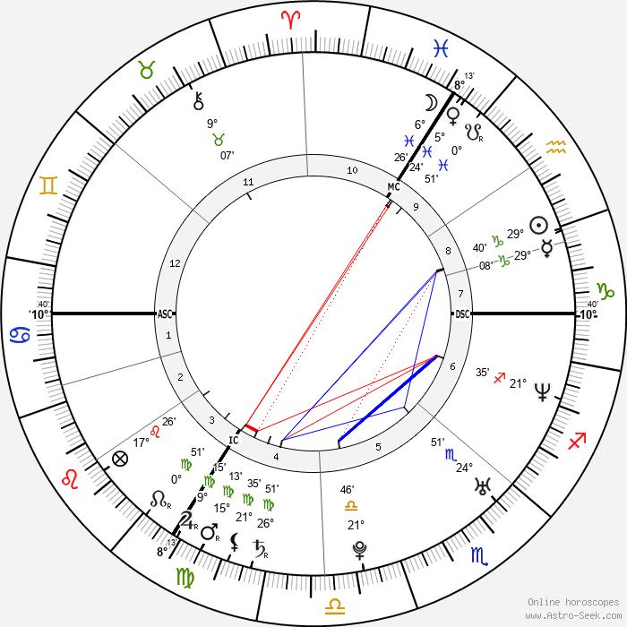 Felicitas Woll - Birth horoscope chart