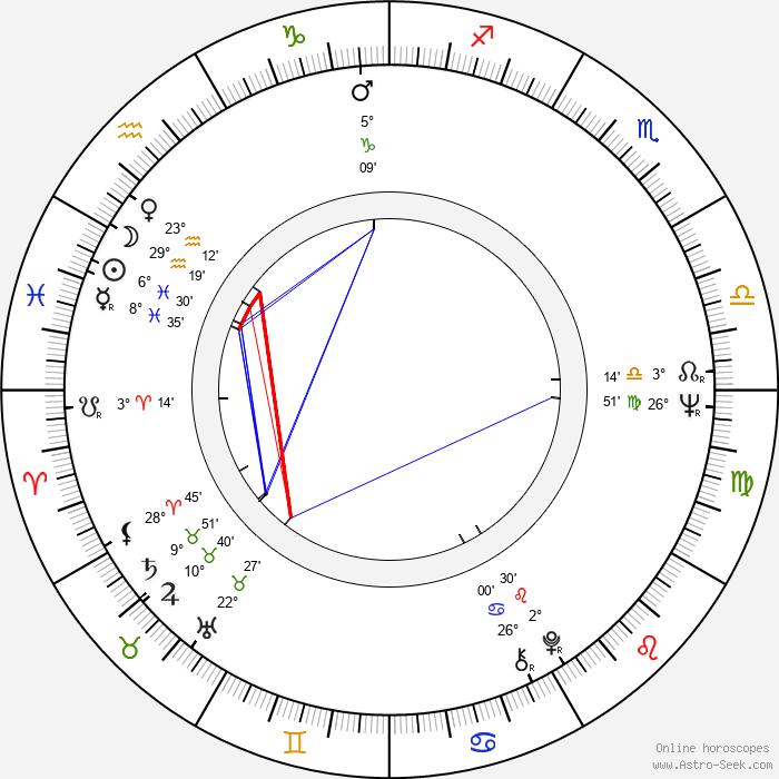 Feliks Falk - Birth horoscope chart