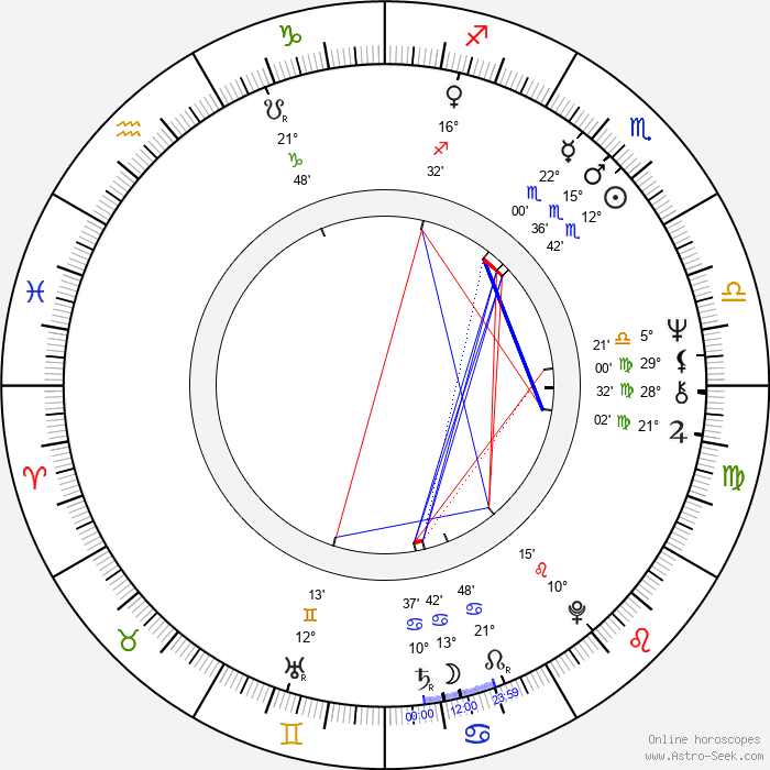 Feliks Szajnert - Birth horoscope chart