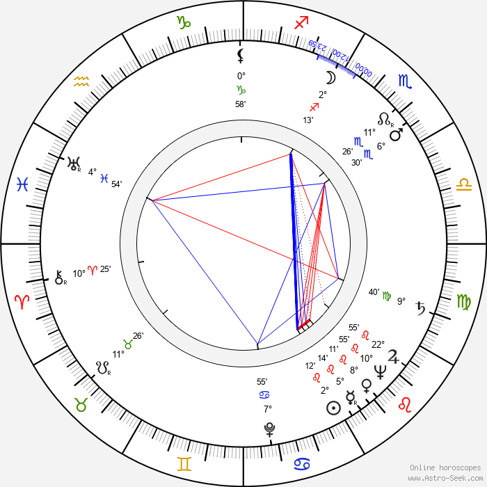 Felipe Carone - Birth horoscope chart