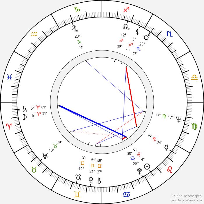 Felipe Cazals - Birth horoscope chart