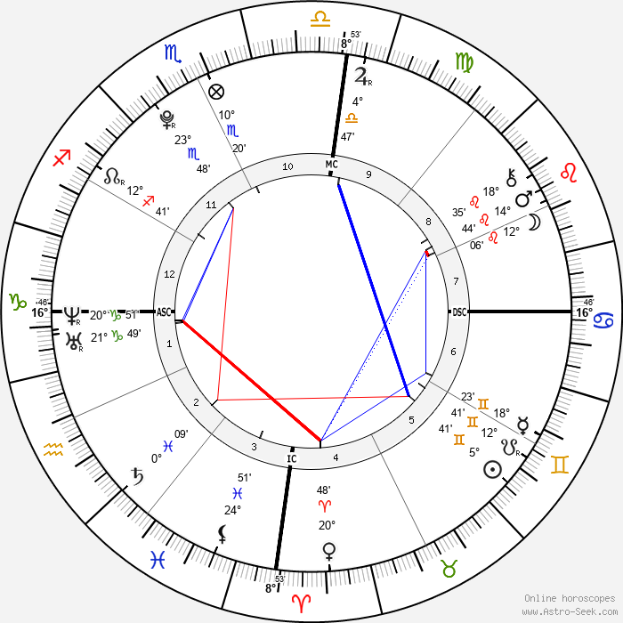 Felipe de Pádua - Birth horoscope chart