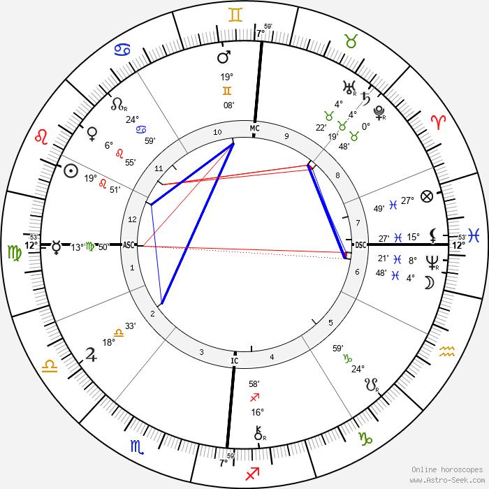 Felix Adler - Birth horoscope chart
