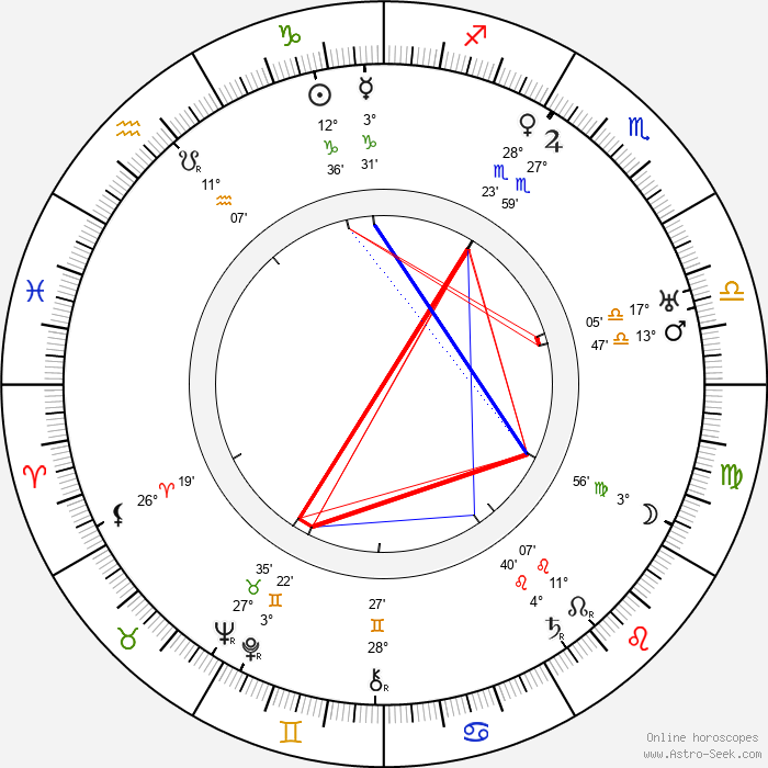 Felix Borg - Birth horoscope chart