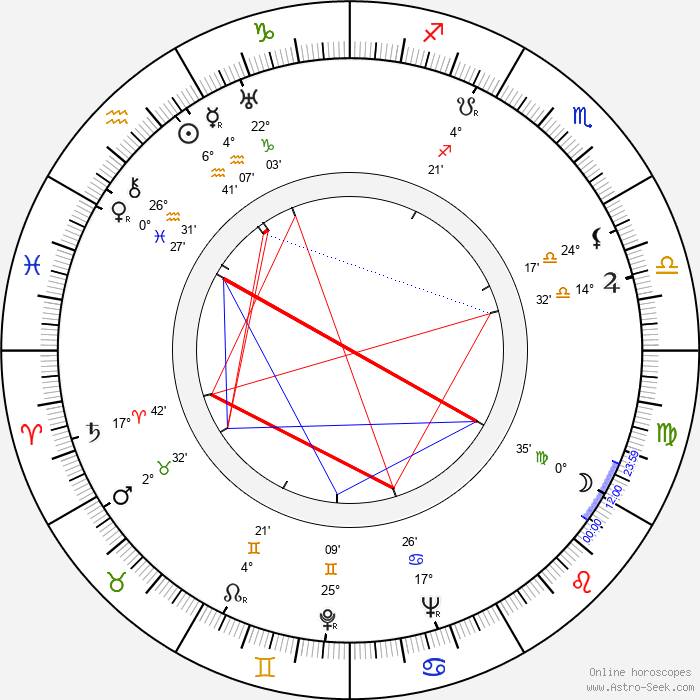 Felix Candela - Birth horoscope chart