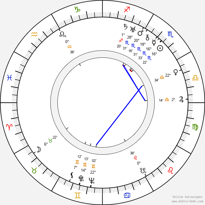 Felix de la Cámara - Birth horoscope chart