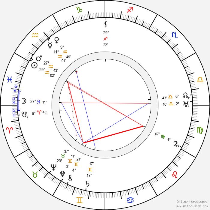 Félix Gandéra - Birth horoscope chart