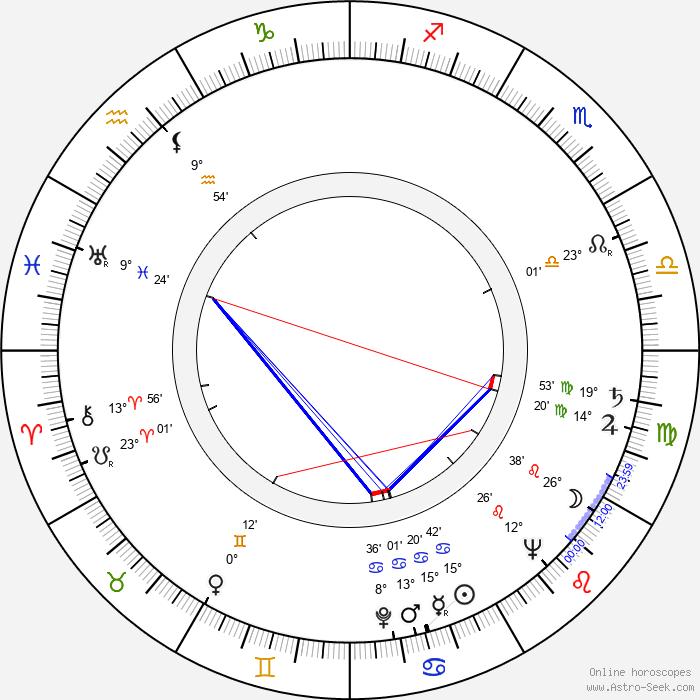 Felix Holzmann - Birth horoscope chart